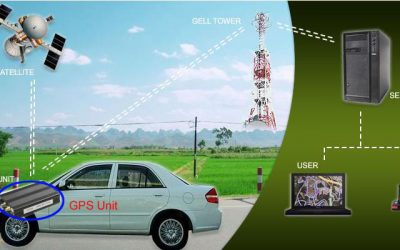 Improving GPS Accuracy In City Environments