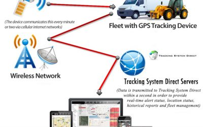Activation Obligation Required For GPS Tracker Purchase